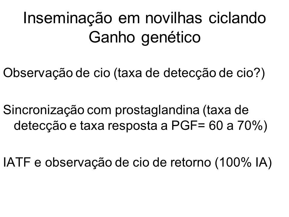 Inseminação em novilhas ciclando Ganho genético Observação de cio (taxa de detecção de cio?) Sincronização com prostaglandina (taxa de detecção e taxa resposta a PGF= 60 a 70%) IATF e observação de cio de retorno (100% IA)