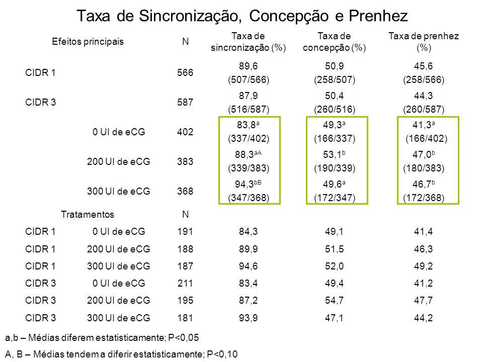 Taxa de Sincronização, Concepção e Prenhez Efeitos principaisN Taxa de sincronização (%) Taxa de concepção (%) Taxa de prenhez (%) CIDR 1566 89,6 (507/566) 50,9 (258/507) 45,6 (258/566) CIDR 3587 87,9 (516/587) 50,4 (260/516) 44,3 (260/587) 0 UI de eCG402 83,8 a (337/402) 49,3 a (166/337) 41,3 a (166/402) 200 UI de eCG383 88,3 aA (339/383) 53,1 b (190/339) 47,0 b (180/383) 300 UI de eCG368 94,3 bB (347/368) 49,6 a (172/347) 46,7 b (172/368) TratamentosN CIDR 10 UI de eCG19184,349,141,4 CIDR 1200 UI de eCG18889,951,546,3 CIDR 1300 UI de eCG18794,652,049,2 CIDR 30 UI de eCG21183,449,441,2 CIDR 3200 UI de eCG19587,254,747,7 CIDR 3300 UI de eCG18193,947,144,2 a,b – Médias diferem estatisticamente; P<0,05 A, B – Médias tendem a diferir estatisticamente; P<0,10
