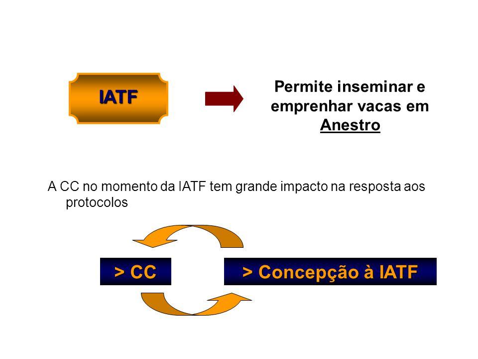 Permite inseminar e emprenhar vacas em Anestro IATF A CC no momento da IATF tem grande impacto na resposta aos protocolos > CC > Concepção à IATF