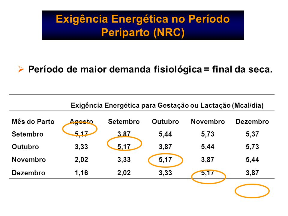  Período de maior demanda fisiológica = final da seca. Exigência Energética para Gestação ou Lactação (Mcal/dia) Mês do PartoAgostoSetembroOutubroNov