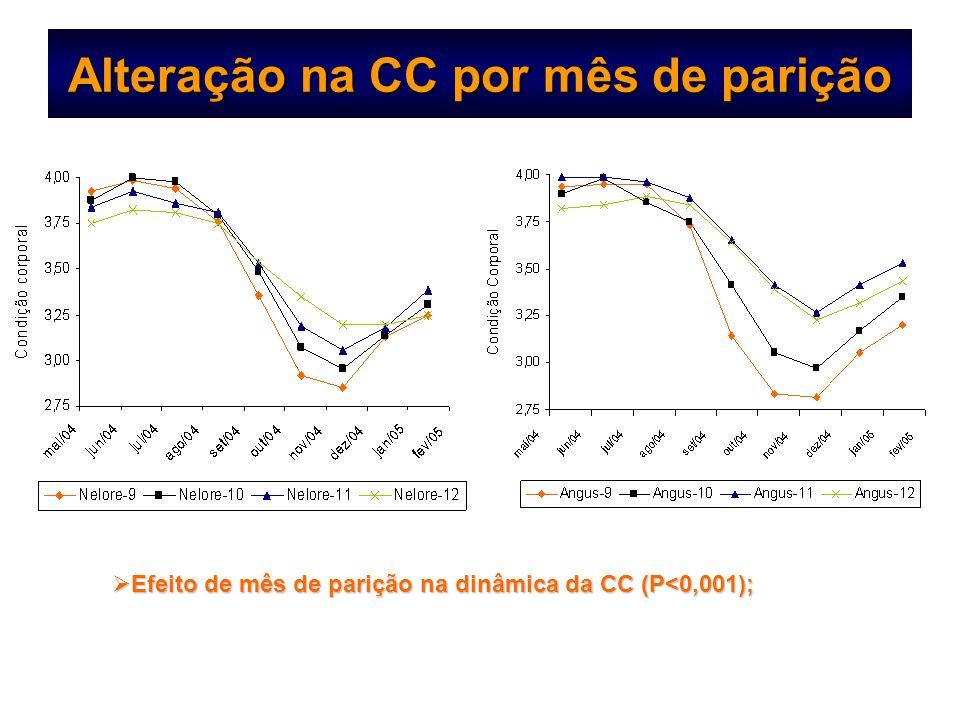 Alteração na CC por mês de parição  Efeito de mês de parição na dinâmica da CC (P<0,001);