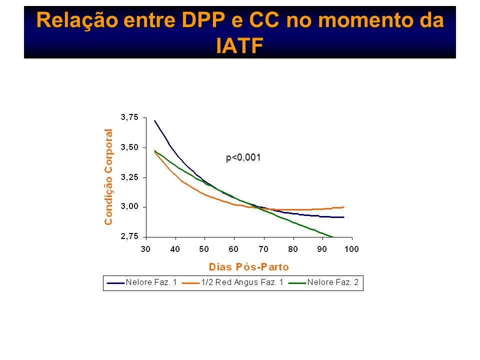 Relação entre DPP e CC no momento da IATF p<0,001