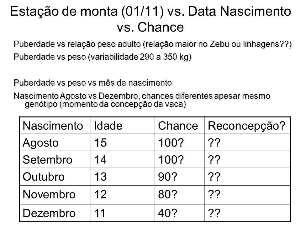 Estação de monta (01/11) vs. Data Nascimento vs. Chance NascimentoIdadeChanceReconcepção? Agosto15100??? Setembro14100??? Outubro1390??? Novembro1280?