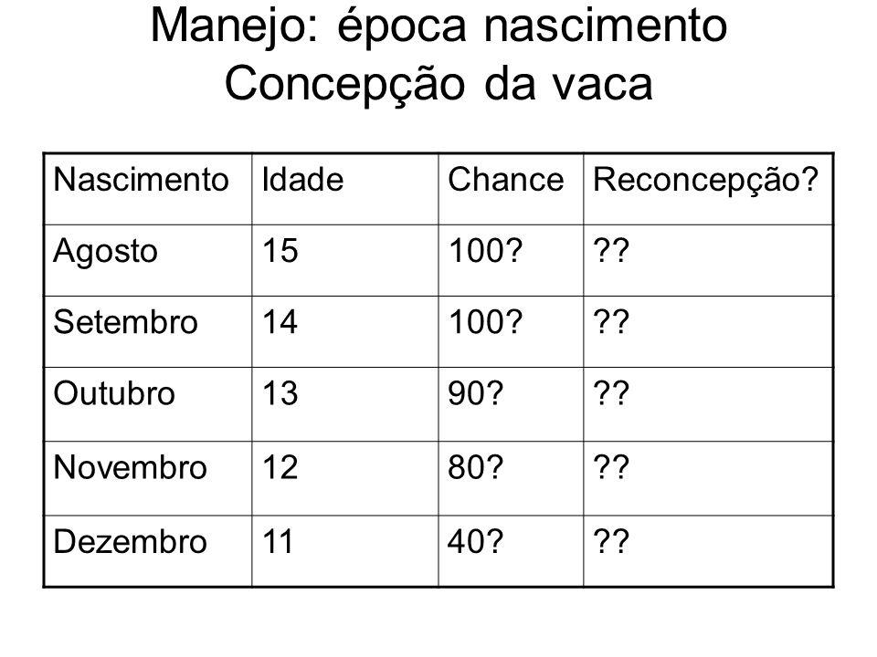 Manejo: época nascimento Concepção da vaca NascimentoIdadeChanceReconcepção.