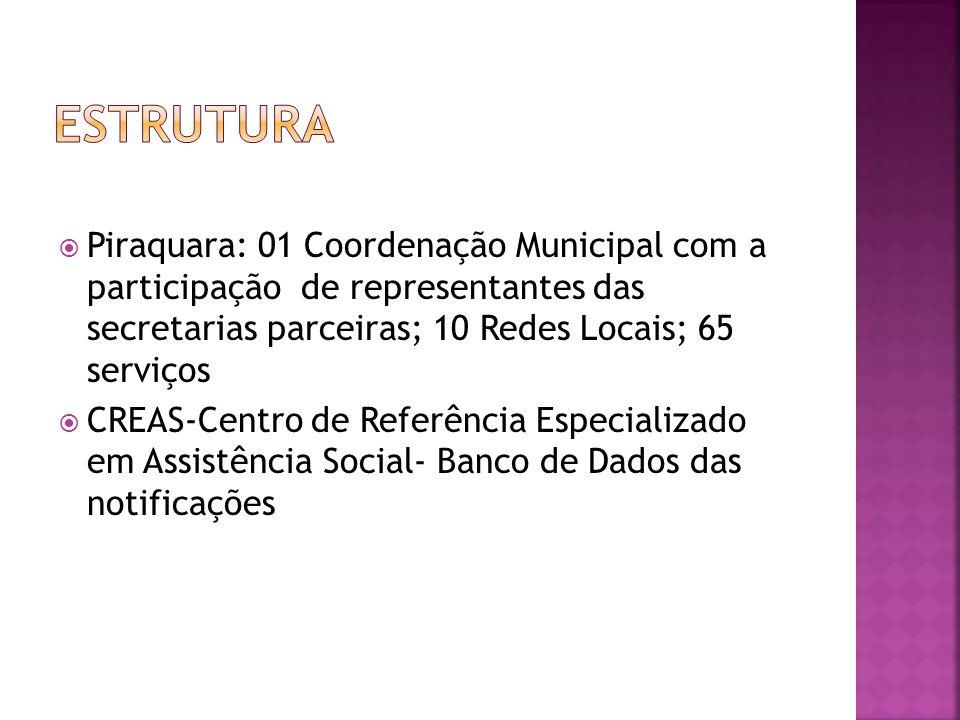  Piraquara: 01 Coordenação Municipal com a participação de representantes das secretarias parceiras; 10 Redes Locais; 65 serviços  CREAS-Centro de R