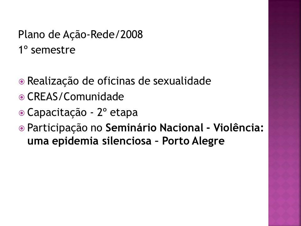 Plano de Ação-Rede/2008 1º semestre  Realização de oficinas de sexualidade  CREAS/Comunidade  Capacitação - 2º etapa  Participação no Seminário Na