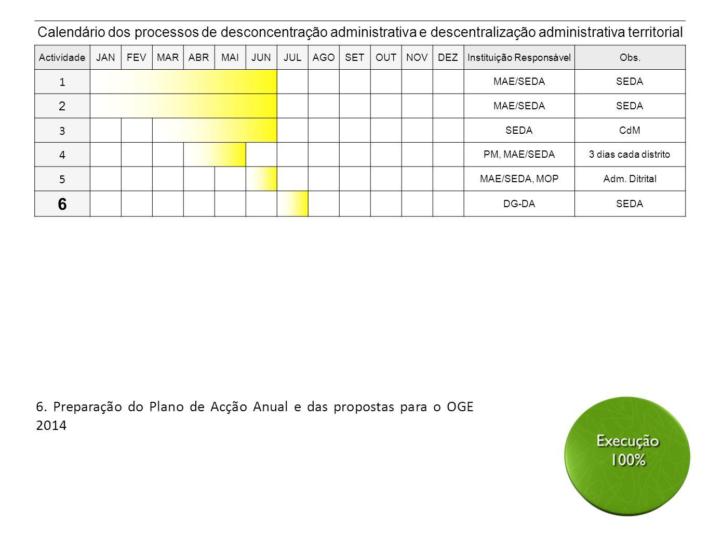 6. Preparação do Plano de Acção Anual e das propostas para o OGE 2014 Calendário dos processos de desconcentração administrativa e descentralização ad