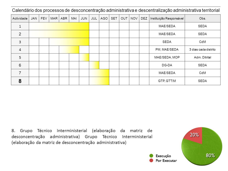 8. Grupo Técnico Interministerial (elaboração da matriz de desconcentração administrativa) Grupo Técnico Interministerial (elaboração da matriz de des