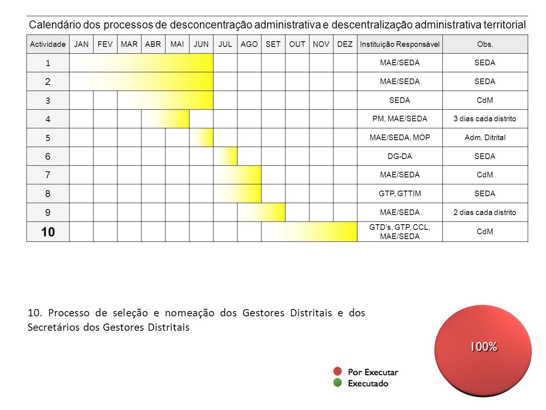 10. Processo de seleção e nomeação dos Gestores Distritais e dos Secretários dos Gestores Distritais Calendário dos processos de desconcentração admin