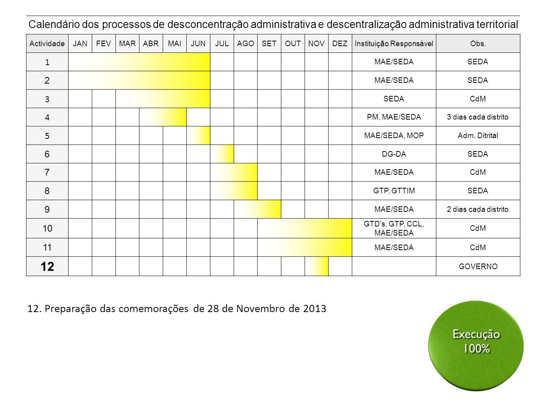 12. Preparação das comemorações de 28 de Novembro de 2013 Calendário dos processos de desconcentração administrativa e descentralização administrativa