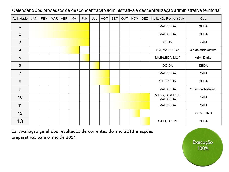 13. Avaliação geral dos resultados de correntes do ano 2013 e acções preparativas para o ano de 2014 Calendário dos processos de desconcentração admin