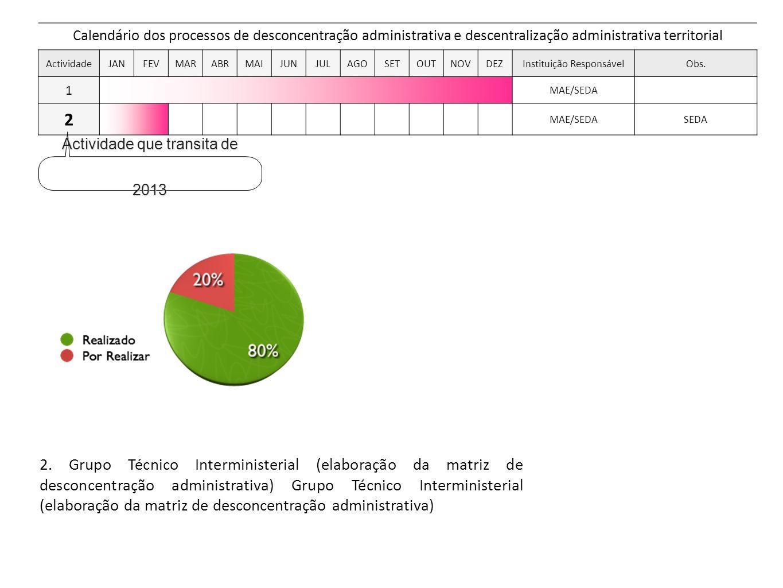 Calendário dos processos de desconcentração administrativa e descentralização administrativa territorial ActividadeJANFEVMARABRMAIJUNJULAGOSETOUTNOVDEZInstituição ResponsávelObs.