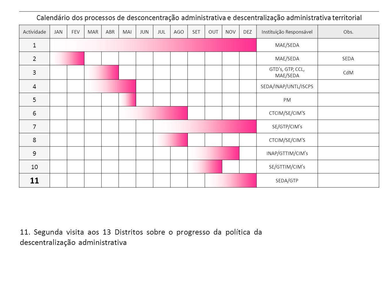 11. Segunda visita aos 13 Distritos sobre o progresso da política da descentralização administrativa Calendário dos processos de desconcentração admin