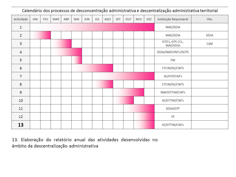13. Elaboração do relatório anual das atividades desenvolvidas no âmbito da descentralização administrativa Calendário dos processos de desconcentraçã