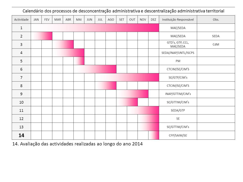 14. Avaliação das actividades realizadas ao longo do ano 2014 Calendário dos processos de desconcentração administrativa e descentralização administra