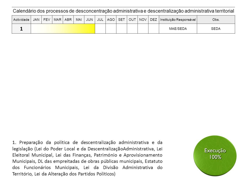 1. Preparação da política de descentralização administrativa e da legislação (Lei do Poder Local e da DescentralizaçãoAdministrativa, Lei Eleitoral Mu