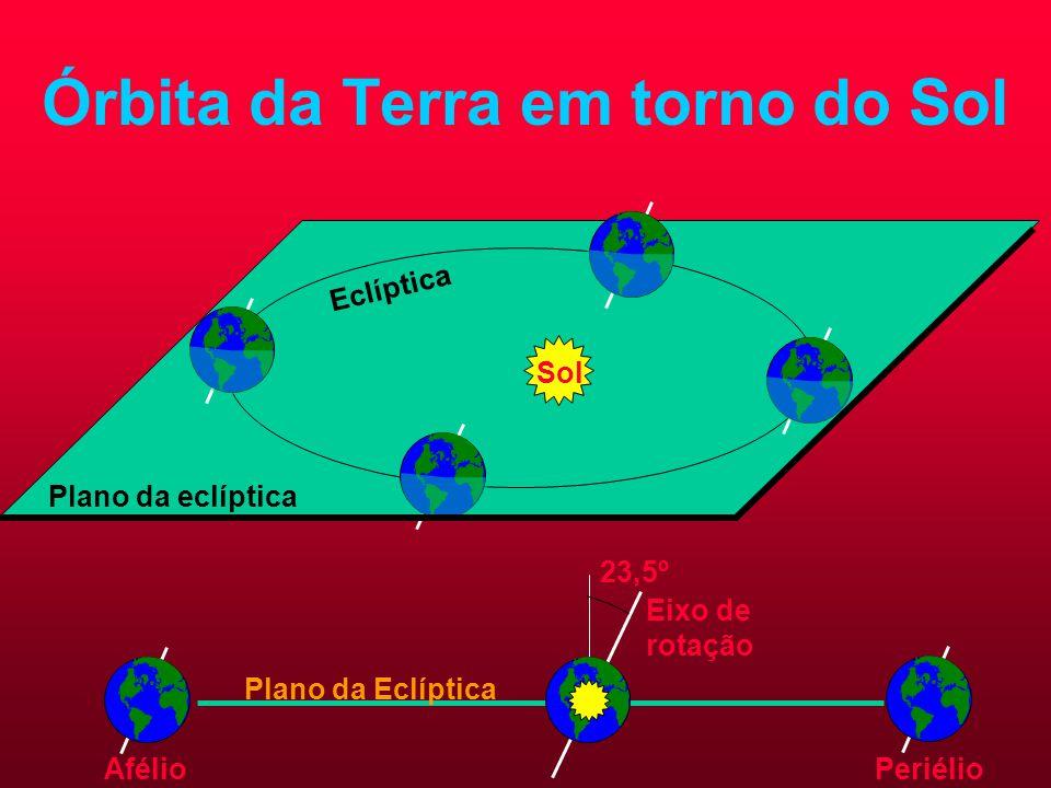 Órbita da Terra em torno do Sol 23,5º Eixo de rotação Plano da Eclíptica PeriélioAfélio Eclíptica Sol Plano da eclíptica