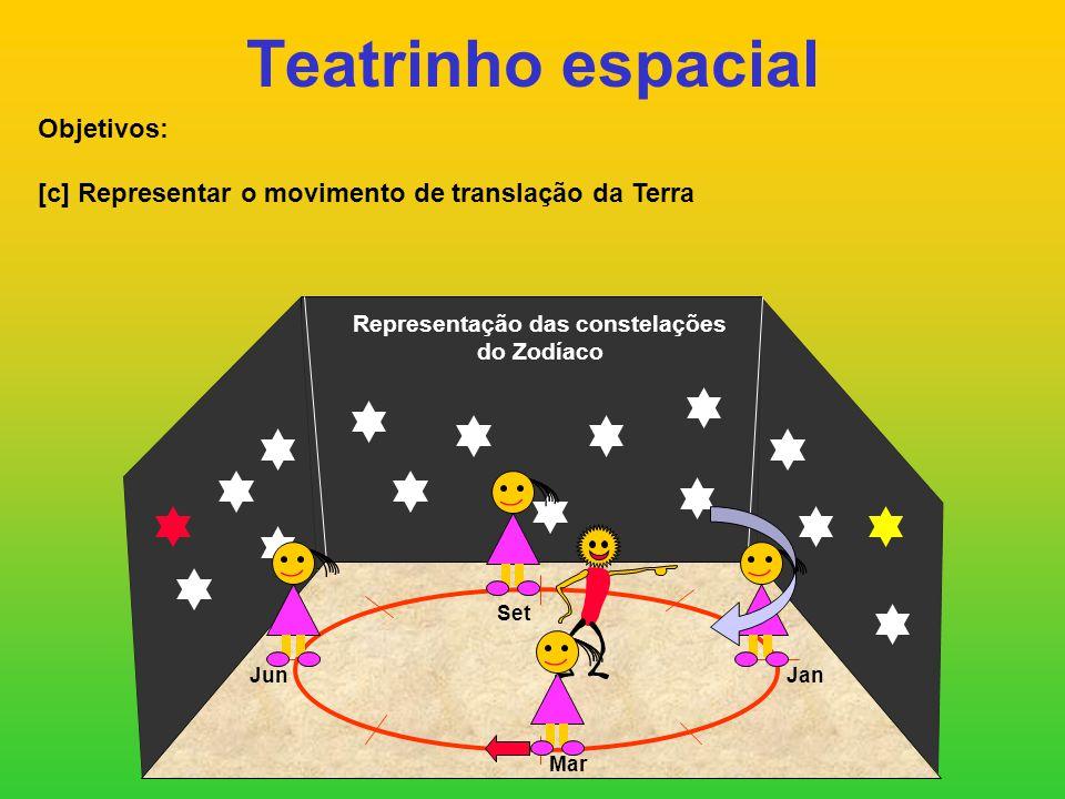 Teatrinho espacial Objetivos: [c] Representar o movimento de translação da Terra Representação das constelações do Zodíaco JanJun Set Mar