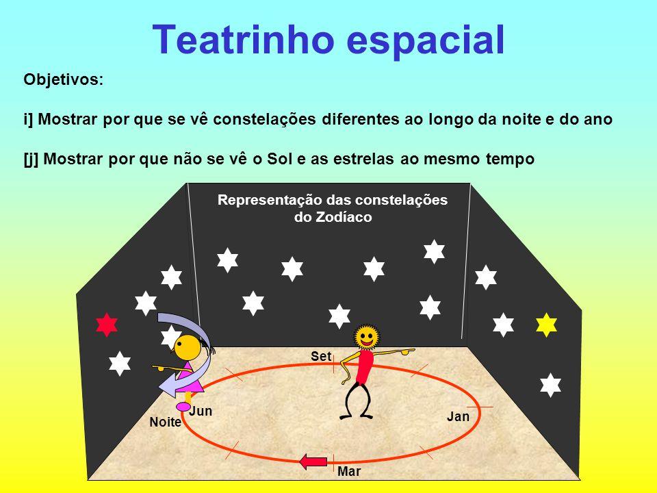 Teatrinho espacial Objetivos: i] Mostrar por que se vê constelações diferentes ao longo da noite e do ano [j] Mostrar por que não se vê o Sol e as est