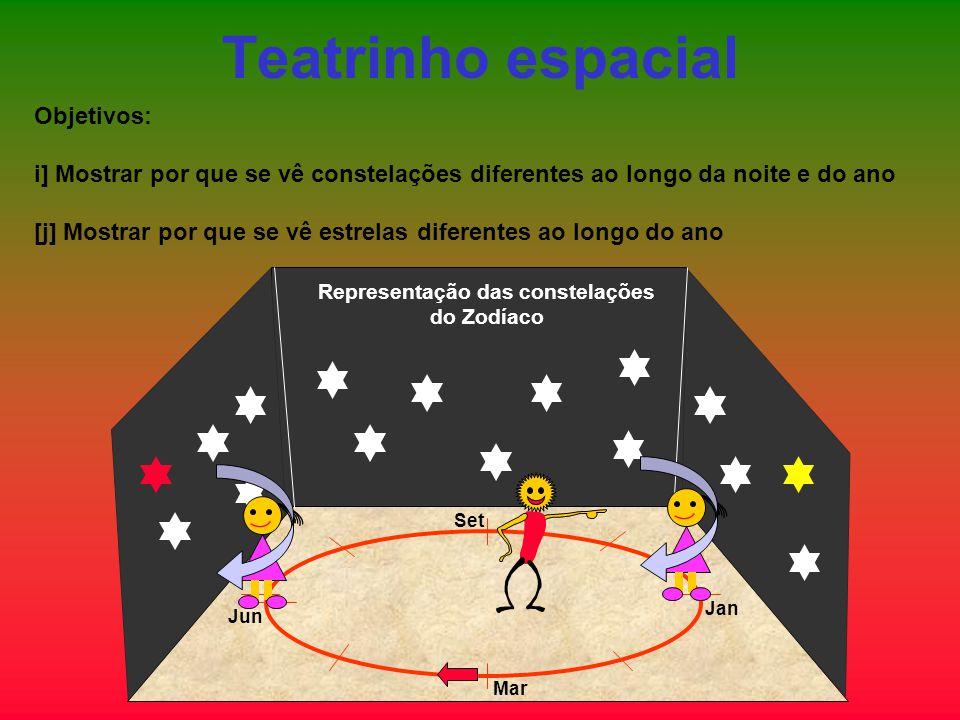 Teatrinho espacial Objetivos: i] Mostrar por que se vê constelações diferentes ao longo da noite e do ano [j] Mostrar por que se vê estrelas diferente