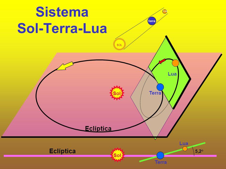 Sistema Sol-Terra-Lua Sol Terra Eclíptica Lua Eclíptica Lua Terra 5,2 o Sol SOL Terra Lua
