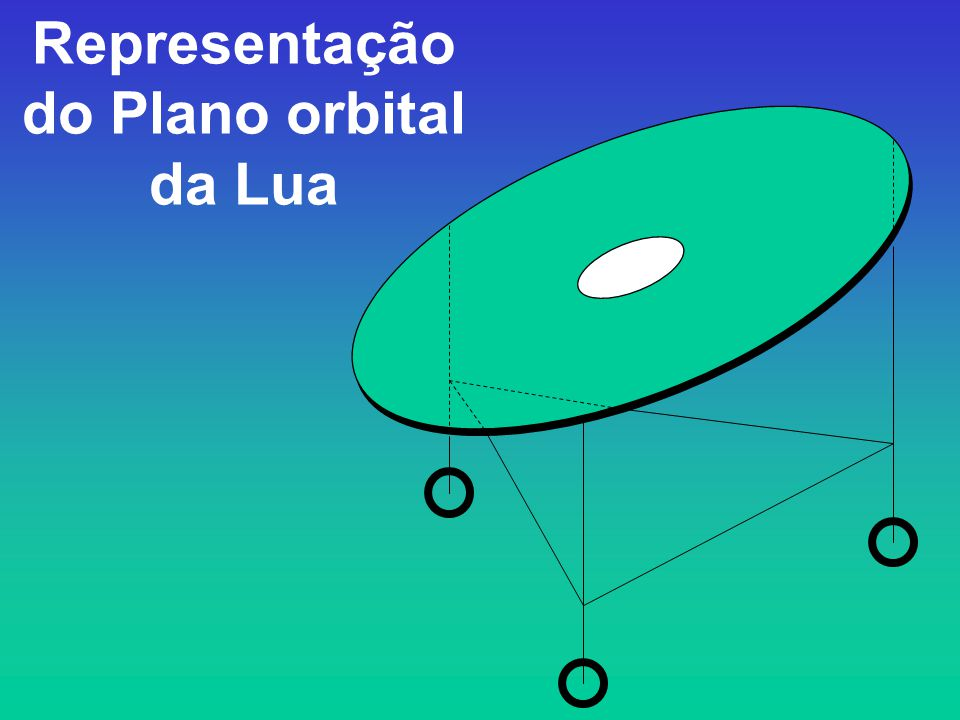 Representação do Plano orbital da Lua