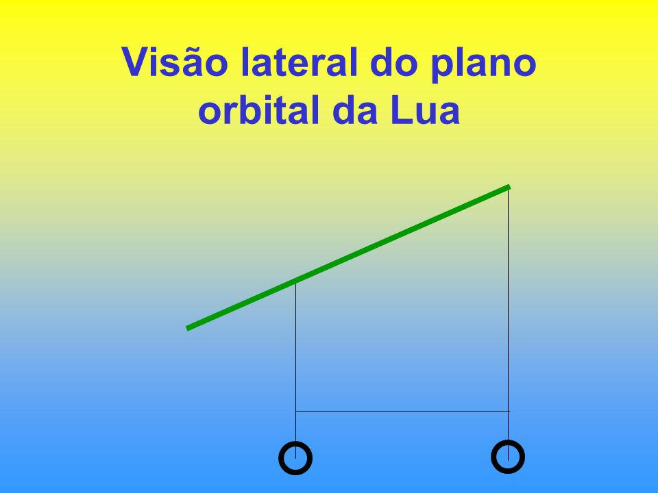 Visão lateral do plano orbital da Lua