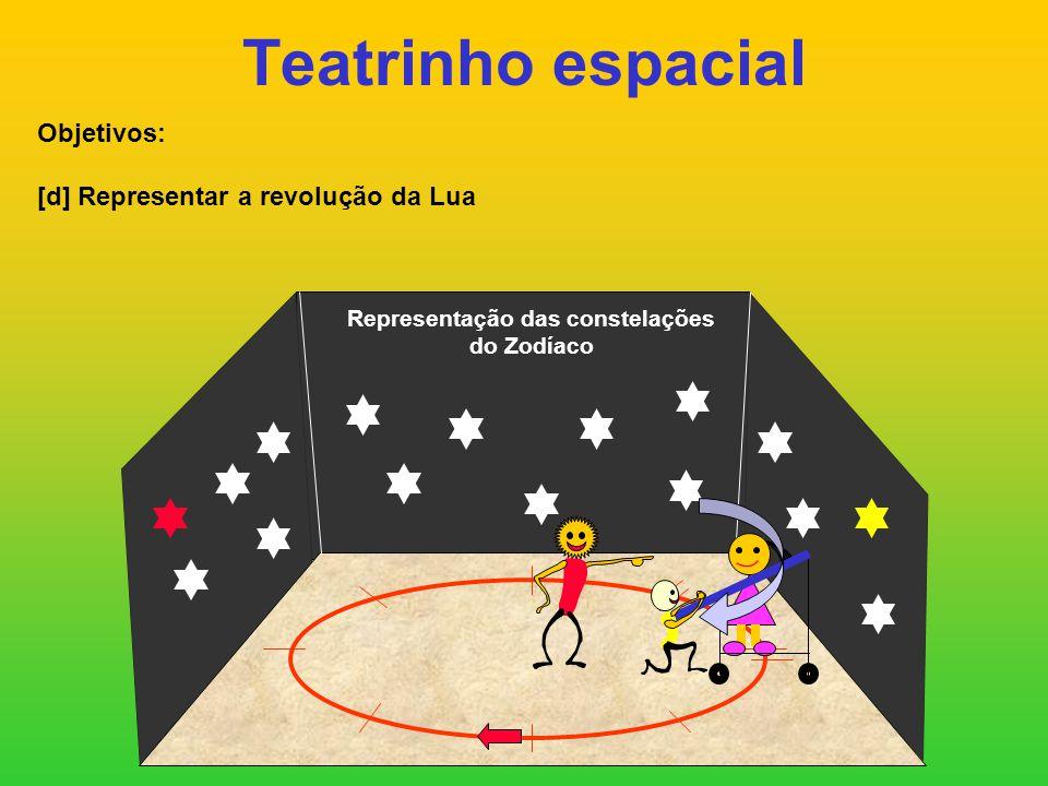 Teatrinho espacial Objetivos: [d] Representar a revolução da Lua Representação das constelações do Zodíaco