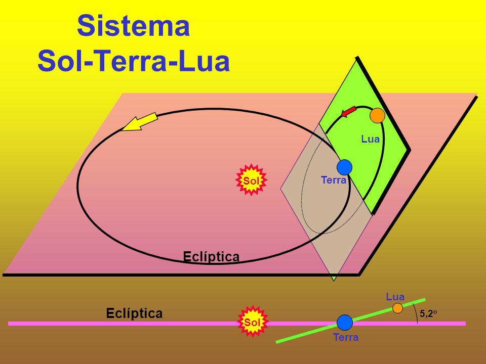 Sistema Sol-Terra-Lua Sol Terra Eclíptica Lua Eclíptica Lua Terra 5,2 o Sol