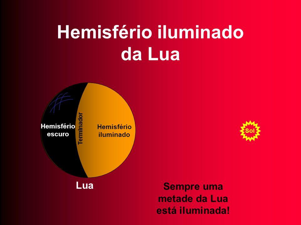 Hemisfério iluminado da Lua Sol Lua Sempre uma metade da Lua está iluminada! Hemisfério iluminado Hemisfério escuro Terminador