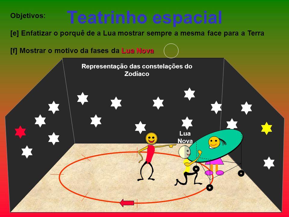 Teatrinho espacial Objetivos: [e] Enfatizar o porquê de a Lua mostrar sempre a mesma face para a Terra Lua Nova [f] Mostrar o motivo da fases da Lua N