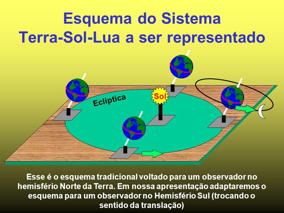 Esquema do Sistema Terra-Sol-Lua a ser representado Eclíptica Sol Esse é o esquema tradicional voltado para um observador no hemisfério Norte da Terra