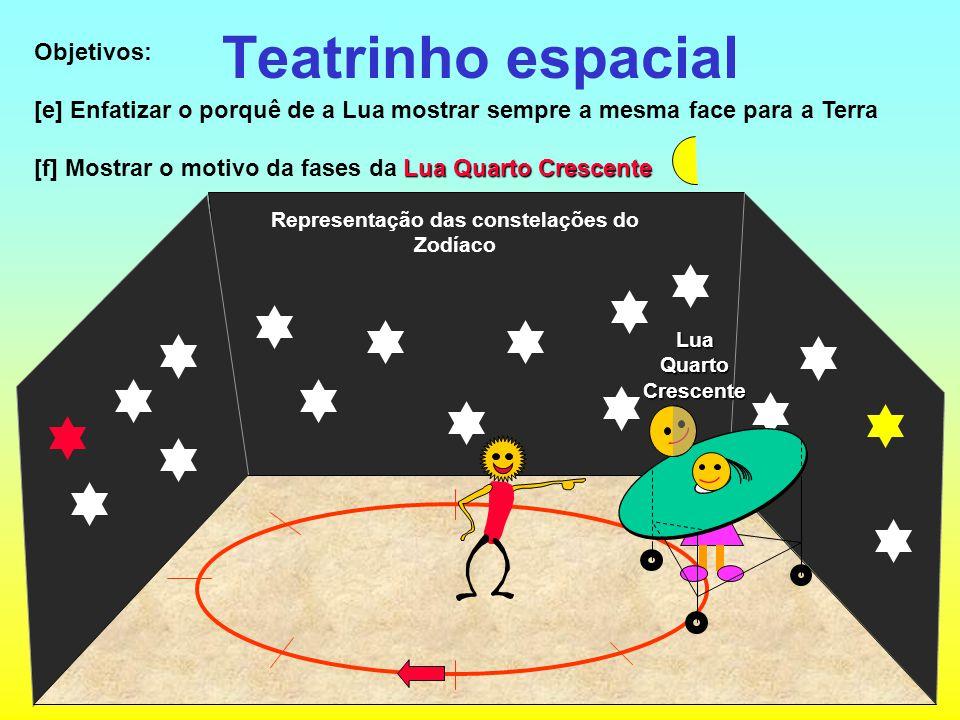 Teatrinho espacial Objetivos: [e] Enfatizar o porquê de a Lua mostrar sempre a mesma face para a Terra Lua Quarto Crescente [f] Mostrar o motivo da fa