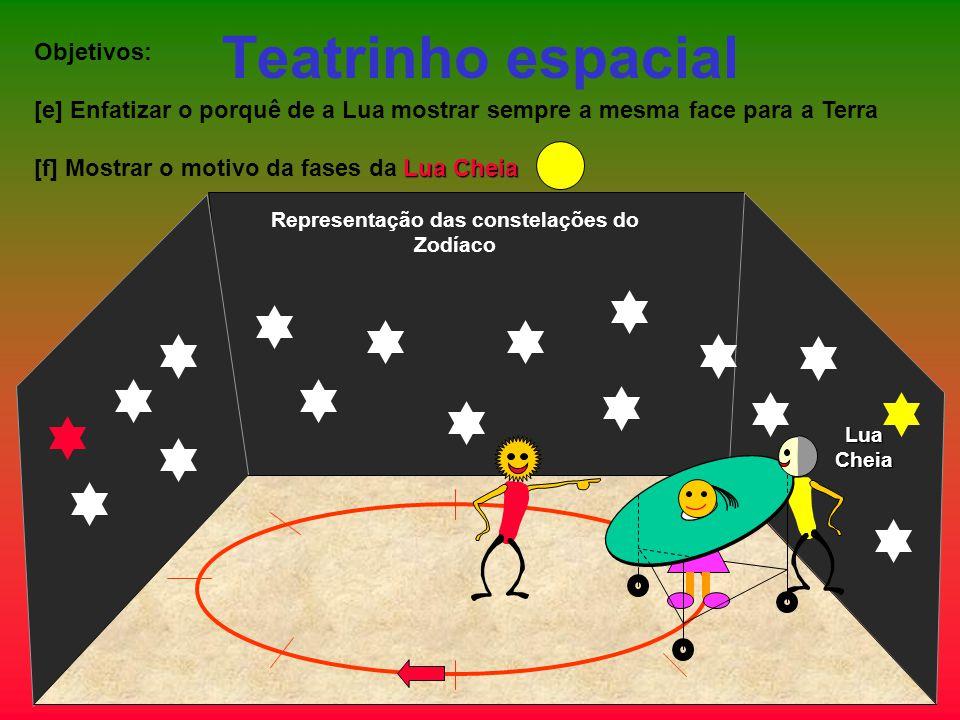 Teatrinho espacial Objetivos: [e] Enfatizar o porquê de a Lua mostrar sempre a mesma face para a Terra Lua Cheia [f] Mostrar o motivo da fases da Lua