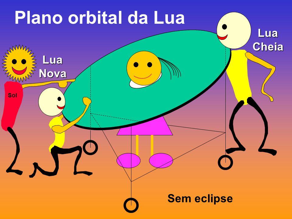 Plano orbital da Lua Lua Cheia Lua Nova Sem eclipse Sol