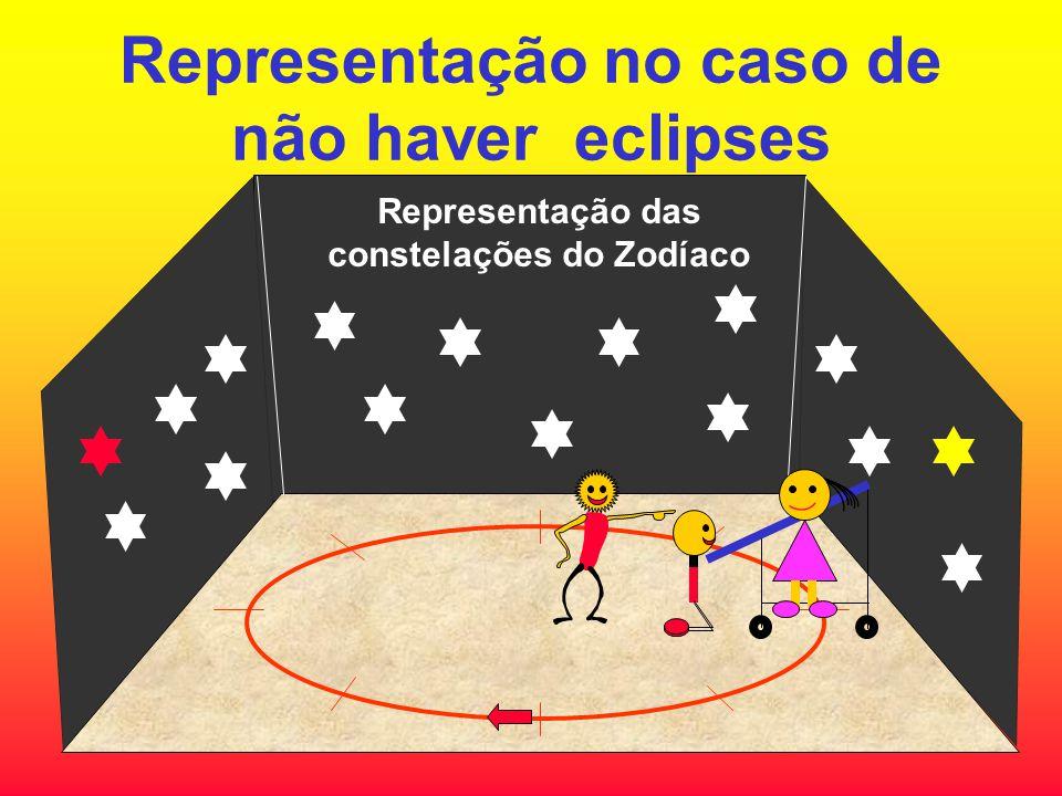Representação das constelações do Zodíaco Representação no caso de não haver eclipses