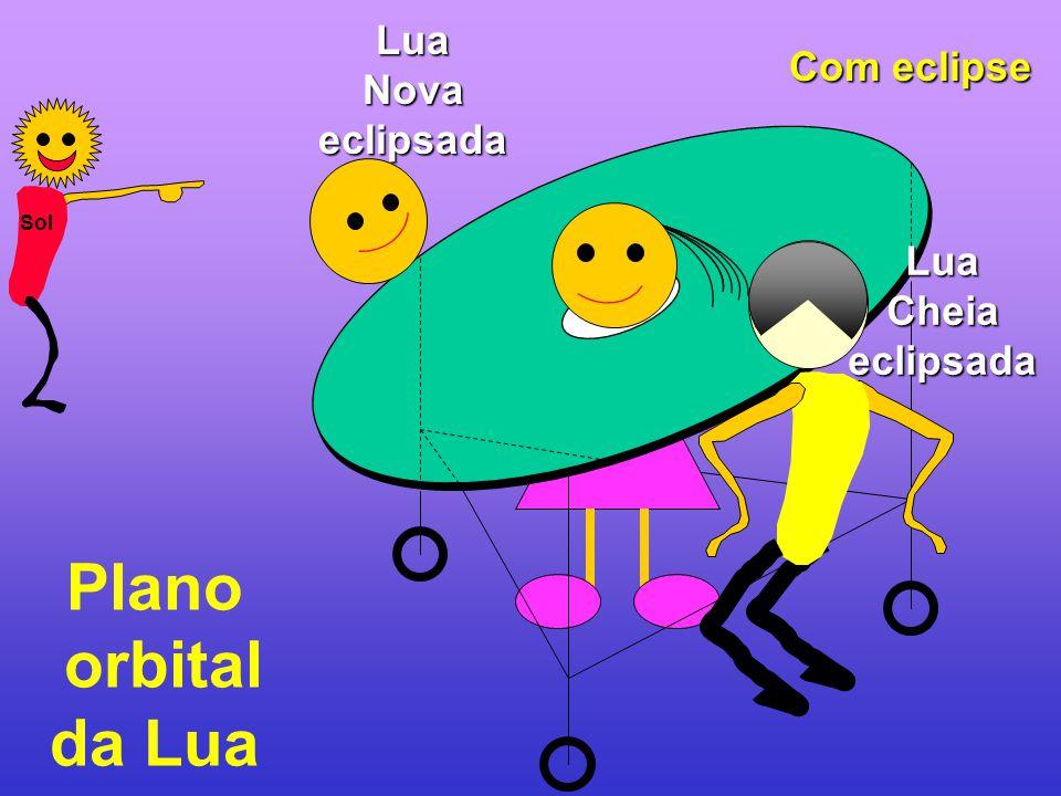 Plano orbital da Lua LuaCheiaeclipsada LuaNovaeclipsada Com eclipse Sol