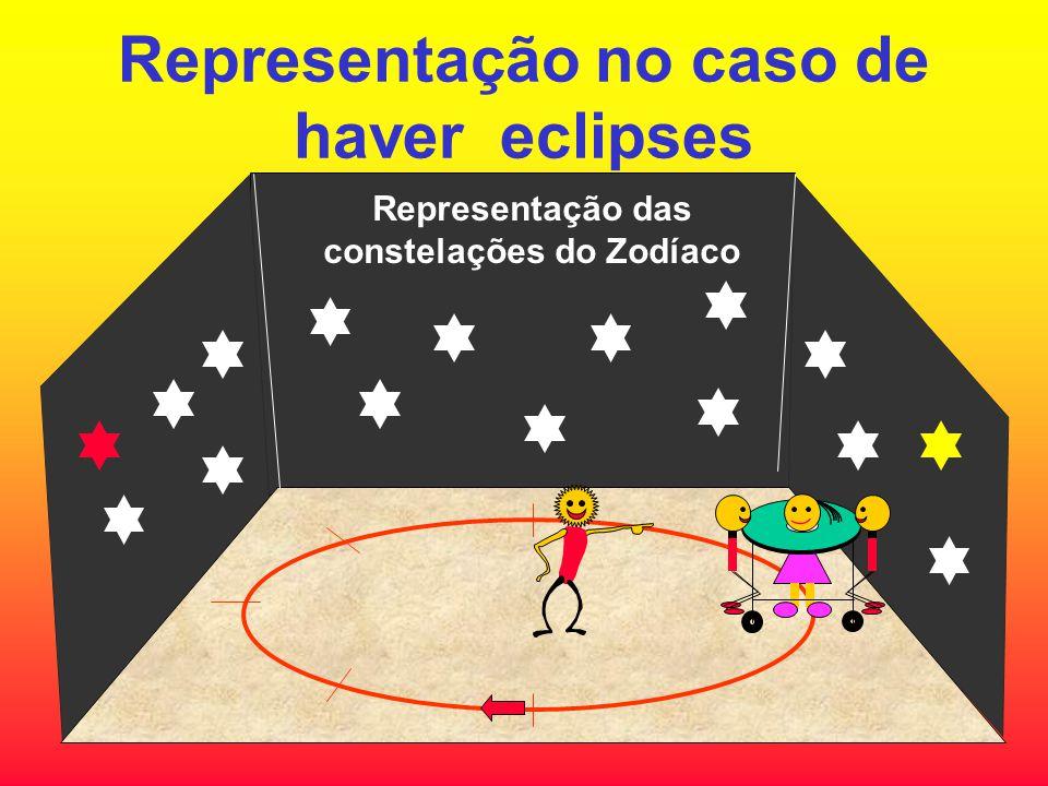 Representação das constelações do Zodíaco Representação no caso de haver eclipses