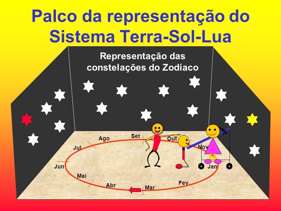 Palco da representação do Sistema Terra-Sol-Lua Representação das constelações do Zodíaco JanJun Set Mar Fev Abr Mai Jul Ago Out Nov