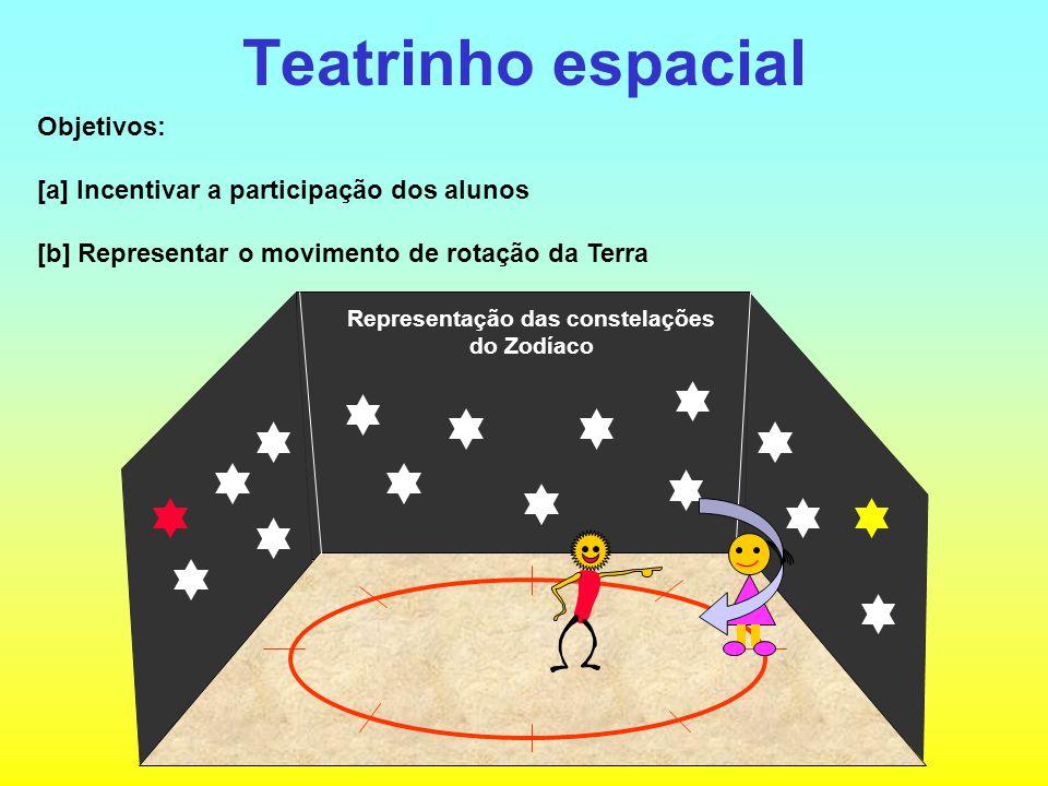 Teatrinho espacial Objetivos: [a] Incentivar a participação dos alunos [b] Representar o movimento de rotação da Terra Representação das constelações