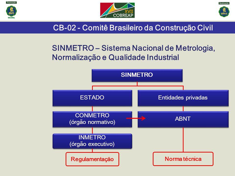 CB-02 - Comitê Brasileiro da Construção Civil SINMETRO – Sistema Nacional de Metrologia, Normalização e Qualidade Industrial