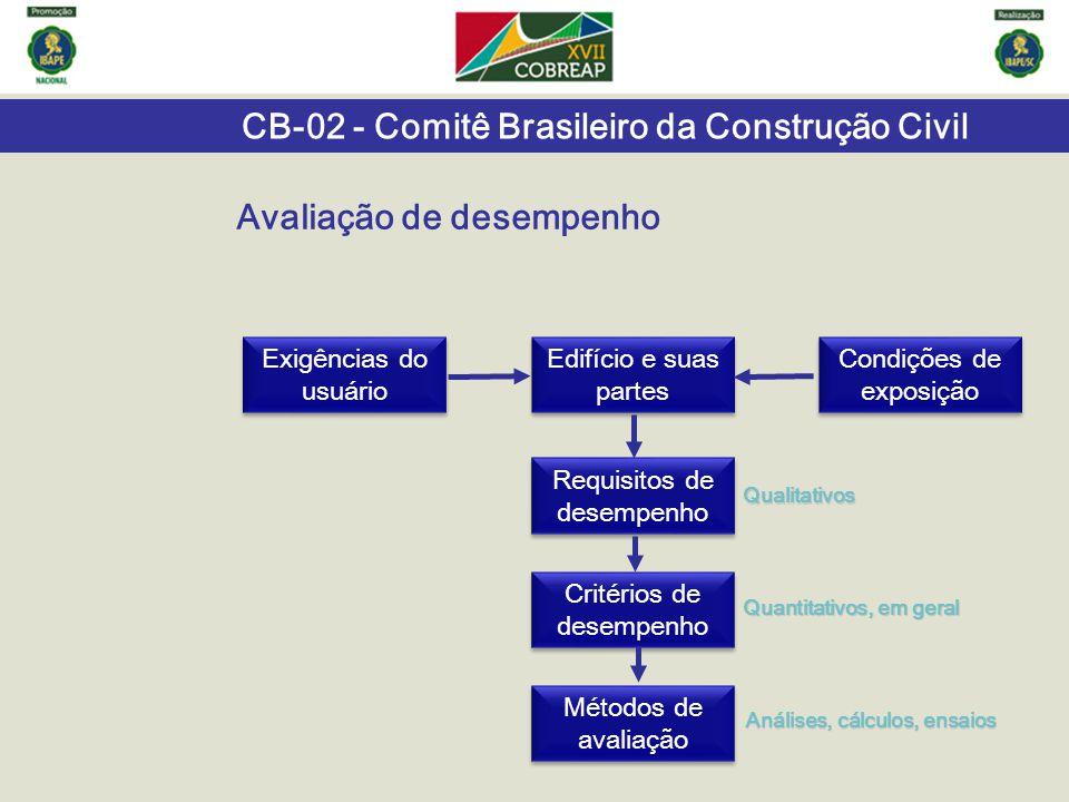CB-02 - Comitê Brasileiro da Construção Civil Exigências do usuário Condições de exposição Edifício e suas partes Requisitos de desempenho Qualitativo