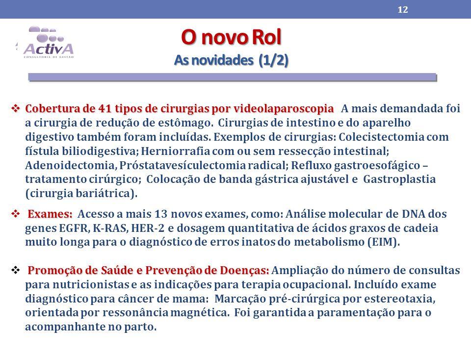 O novo Rol As novidades (1/2)  Cobertura de 41 tipos de cirurgias por videolaparoscopia  Cobertura de 41 tipos de cirurgias por videolaparoscopia A mais demandada foi a cirurgia de redução de estômago.
