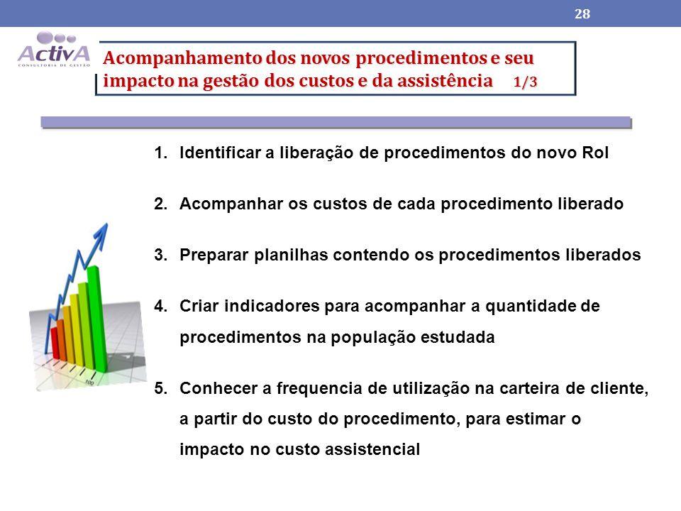 Acompanhamento dos novos procedimentos e seu impacto na gestão dos custos e da assistência 1/3 28 1.Identificar a liberação de procedimentos do novo Rol 2.Acompanhar os custos de cada procedimento liberado 3.Preparar planilhas contendo os procedimentos liberados 4.Criar indicadores para acompanhar a quantidade de procedimentos na população estudada 5.Conhecer a frequencia de utilização na carteira de cliente, a partir do custo do procedimento, para estimar o impacto no custo assistencial