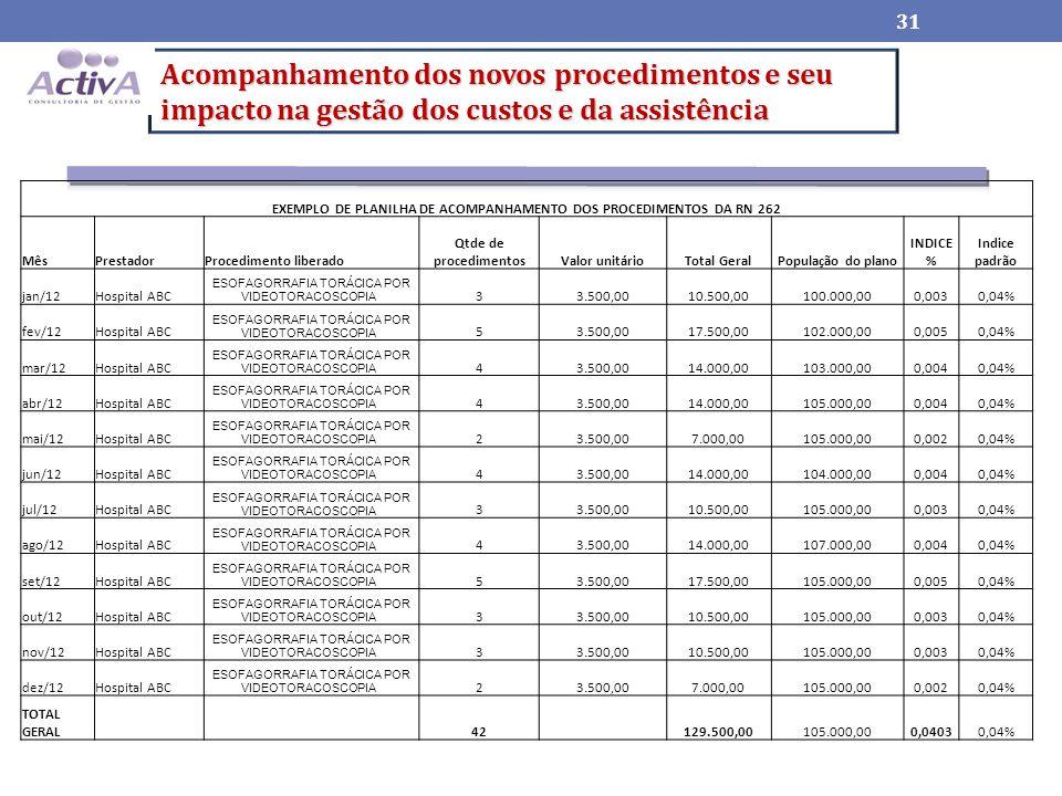 Acompanhamento dos novos procedimentos e seu impacto na gestão dos custos e da assistência 31 EXEMPLO DE PLANILHA DE ACOMPANHAMENTO DOS PROCEDIMENTOS DA RN 262 MêsPrestadorProcedimento liberado Qtde de procedimentosValor unitárioTotal GeralPopulação do plano INDICE % Indice padrão jan/12Hospital ABC ESOFAGORRAFIA TORÁCICA POR VIDEOTORACOSCOPIA 33.500,0010.500,00100.000,000,0030,04% fev/12Hospital ABC ESOFAGORRAFIA TORÁCICA POR VIDEOTORACOSCOPIA 53.500,0017.500,00102.000,000,0050,04% mar/12Hospital ABC ESOFAGORRAFIA TORÁCICA POR VIDEOTORACOSCOPIA 43.500,0014.000,00103.000,000,0040,04% abr/12Hospital ABC ESOFAGORRAFIA TORÁCICA POR VIDEOTORACOSCOPIA 43.500,0014.000,00105.000,000,0040,04% mai/12Hospital ABC ESOFAGORRAFIA TORÁCICA POR VIDEOTORACOSCOPIA 23.500,007.000,00105.000,000,0020,04% jun/12Hospital ABC ESOFAGORRAFIA TORÁCICA POR VIDEOTORACOSCOPIA 43.500,0014.000,00104.000,000,0040,04% jul/12Hospital ABC ESOFAGORRAFIA TORÁCICA POR VIDEOTORACOSCOPIA 33.500,0010.500,00105.000,000,0030,04% ago/12Hospital ABC ESOFAGORRAFIA TORÁCICA POR VIDEOTORACOSCOPIA 43.500,0014.000,00107.000,000,0040,04% set/12Hospital ABC ESOFAGORRAFIA TORÁCICA POR VIDEOTORACOSCOPIA 53.500,0017.500,00105.000,000,0050,04% out/12Hospital ABC ESOFAGORRAFIA TORÁCICA POR VIDEOTORACOSCOPIA 33.500,0010.500,00105.000,000,0030,04% nov/12Hospital ABC ESOFAGORRAFIA TORÁCICA POR VIDEOTORACOSCOPIA 33.500,0010.500,00105.000,000,0030,04% dez/12Hospital ABC ESOFAGORRAFIA TORÁCICA POR VIDEOTORACOSCOPIA 23.500,007.000,00105.000,000,0020,04% TOTAL GERAL 42 129.500,00105.000,000,04030,04%