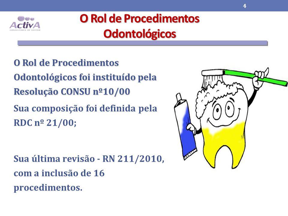 O Rol de Procedimentos Odontológicos O Rol de Procedimentos Odontológicos foi instituído pela Resolução CONSU nº10/00 Sua composição foi definida pela RDC nº 21/00; Sua última revisão - RN 211/2010, com a inclusão de 16 procedimentos.