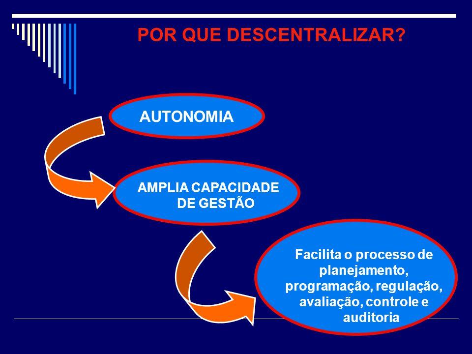 Facilita o processo de planejamento, programação, regulação, avaliação, controle e auditoria POR QUE DESCENTRALIZAR? AMPLIA CAPACIDADE DE GESTÃO AUTON