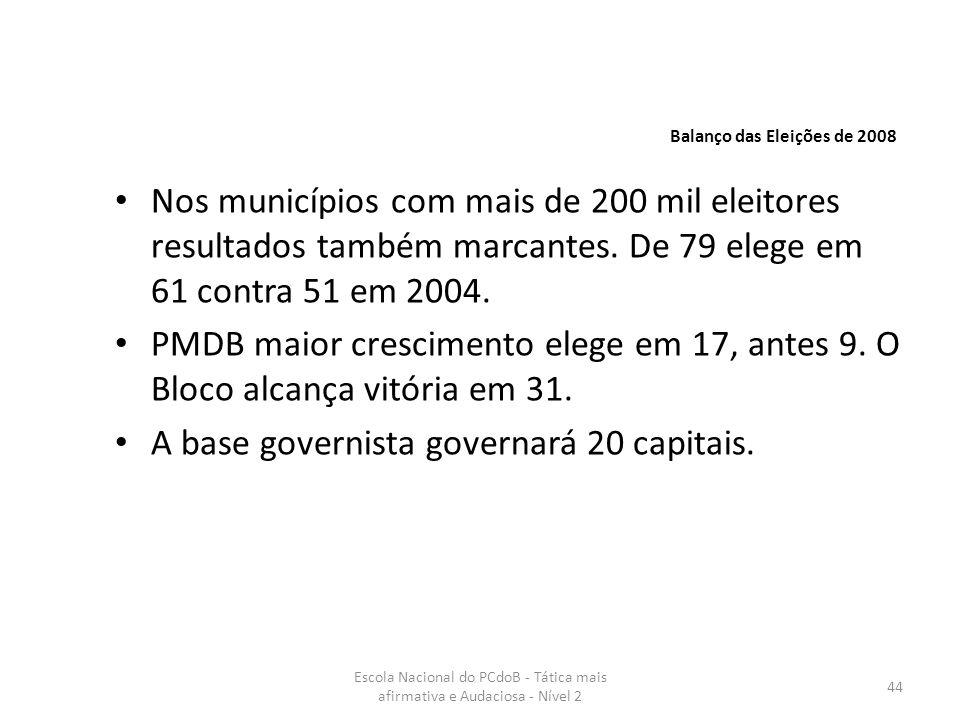 Escola Nacional do PCdoB - Tática mais afirmativa e Audaciosa - Nível 2 44 Nos municípios com mais de 200 mil eleitores resultados também marcantes. D