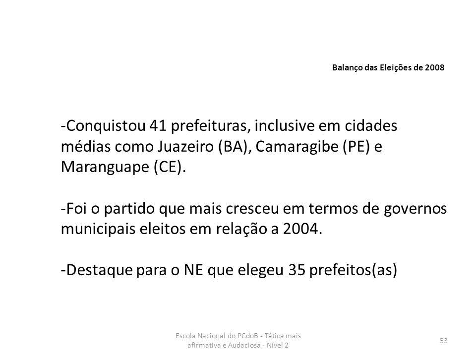 Escola Nacional do PCdoB - Tática mais afirmativa e Audaciosa - Nível 2 53 Balanço das Eleições de 2008 -Conquistou 41 prefeituras, inclusive em cidad
