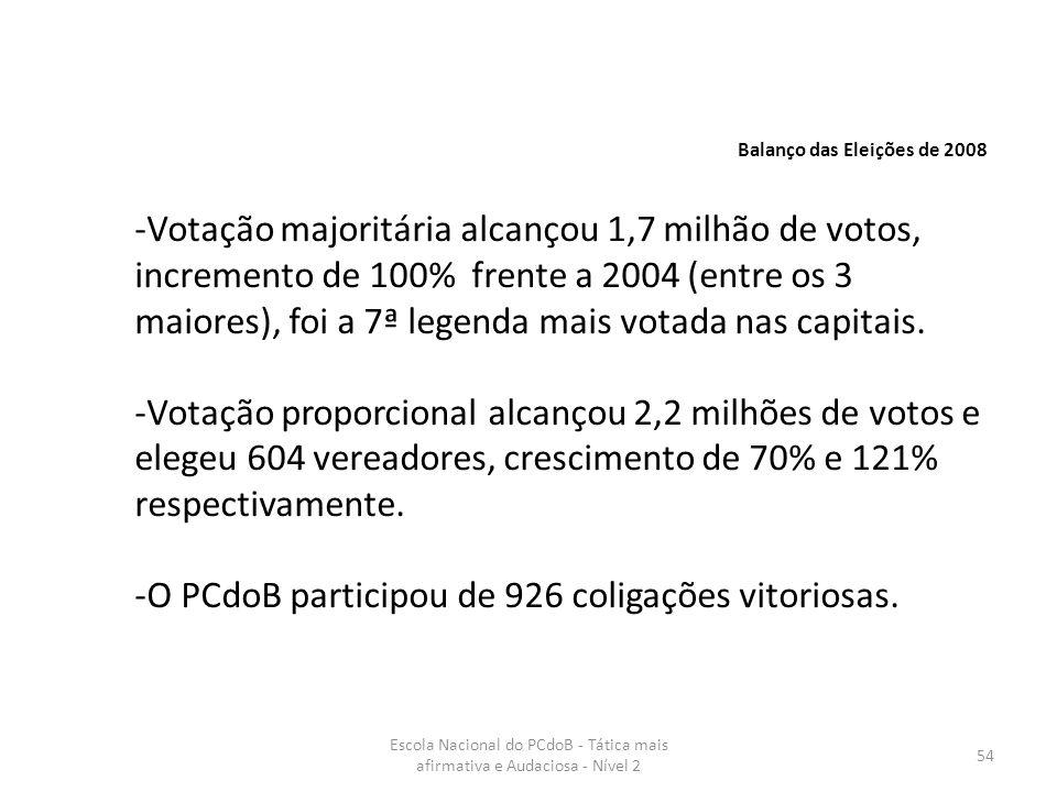 Escola Nacional do PCdoB - Tática mais afirmativa e Audaciosa - Nível 2 54 Balanço das Eleições de 2008 -Votação majoritária alcançou 1,7 milhão de vo